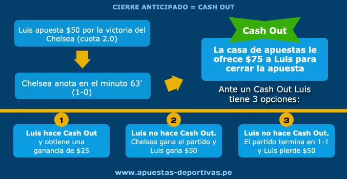 Cash Out o Cierre Anticipado. Infografía - www.apuestas-deportivas.pe