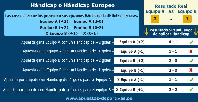 Apuestas Hándicap. Infografía - www.apuestas-deportivas.pe