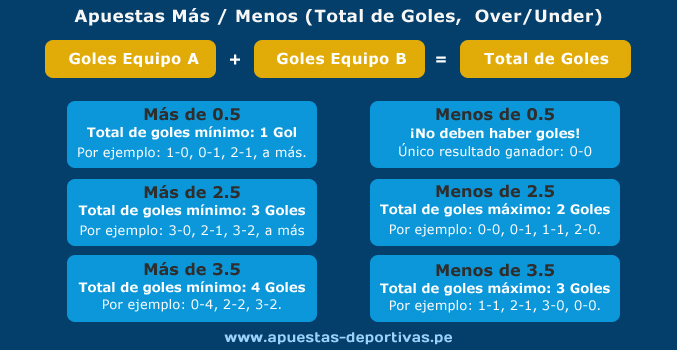 Total de Goles: Más de / Menos de. Infografía - www.apuestas-deportivas.pe